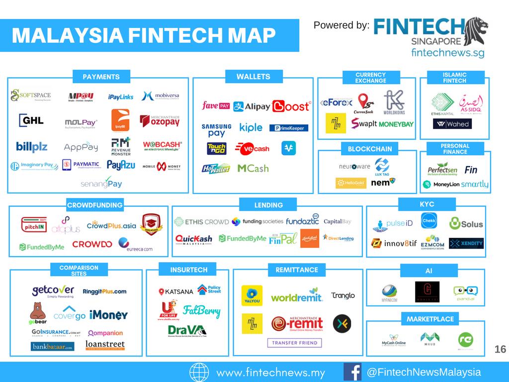 Fintech Malaysia Map