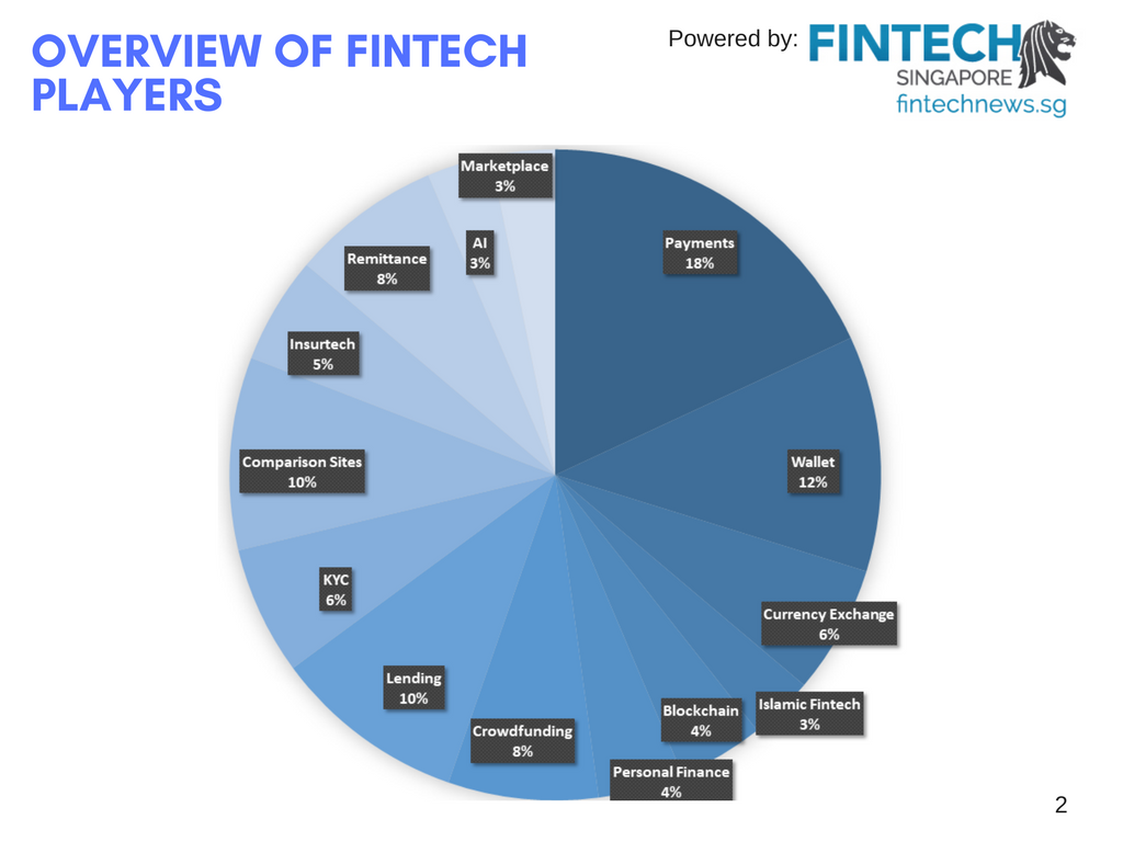 Fintech Players in Malaysia