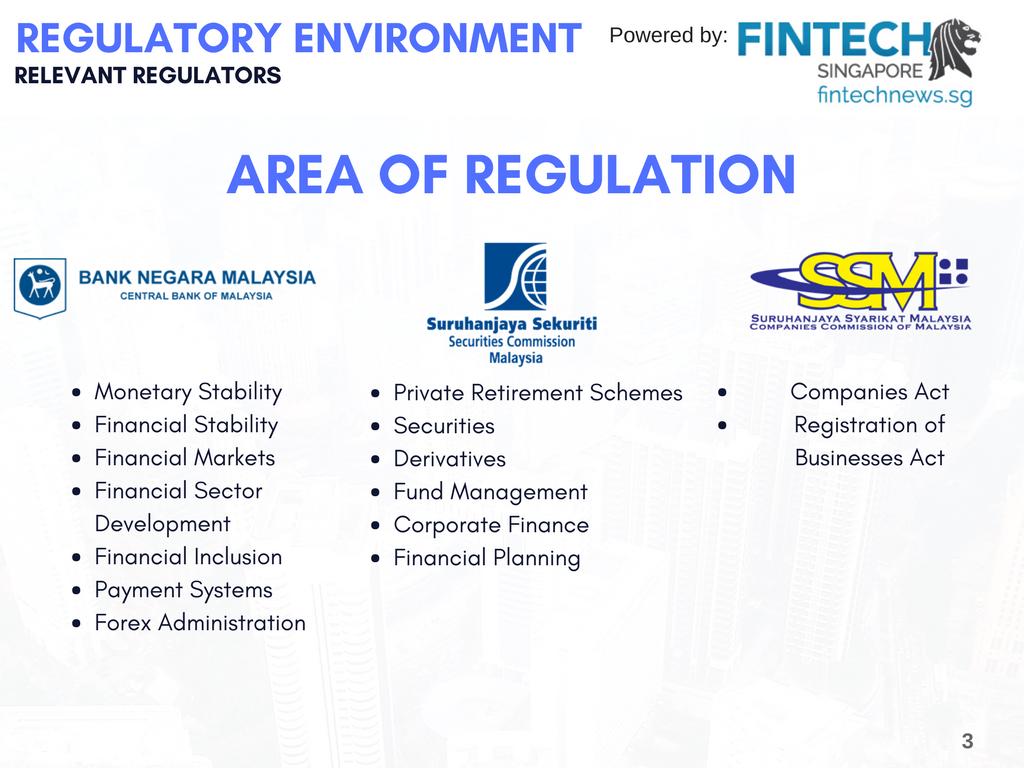 Fintech Regulators in Malaysia