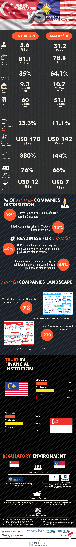 Infographic Fintech Malaysia vs Fintech Singapore