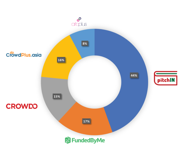 Malaysia-Equity-Crowdfunding-Player-Market-Share-Breakdown