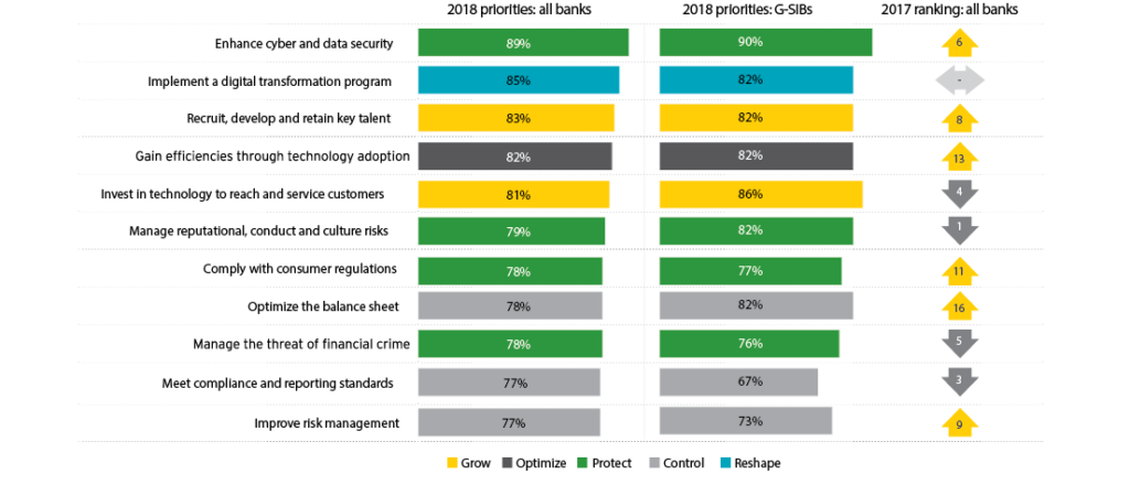 EY Global Banking Report - Bank Priorities