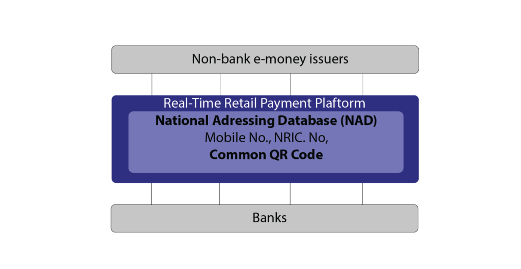 BNM ICTF Real Time Retails Payment Platform