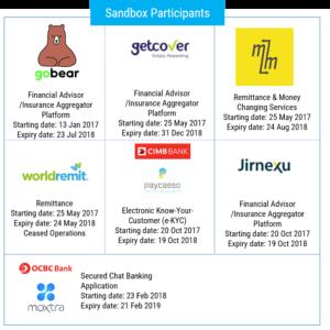 Bank Negara Fintech Sandbox - Fintech Malaysia Report 2018