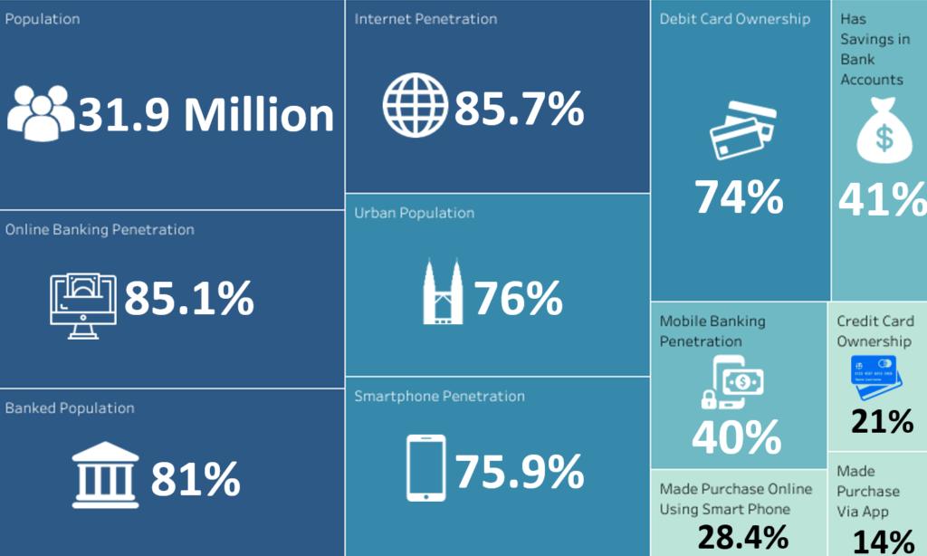 Fintech Malaysia Country Statistics - Fintech Malaysia Report 2018