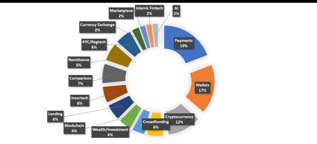 Fintech Players in Malaysia - Fintech Malaysia Report 2018