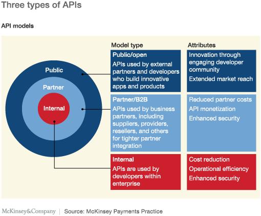 Bank-Negara-Malaysia-Open-APIs---Mckinsey-Diagram