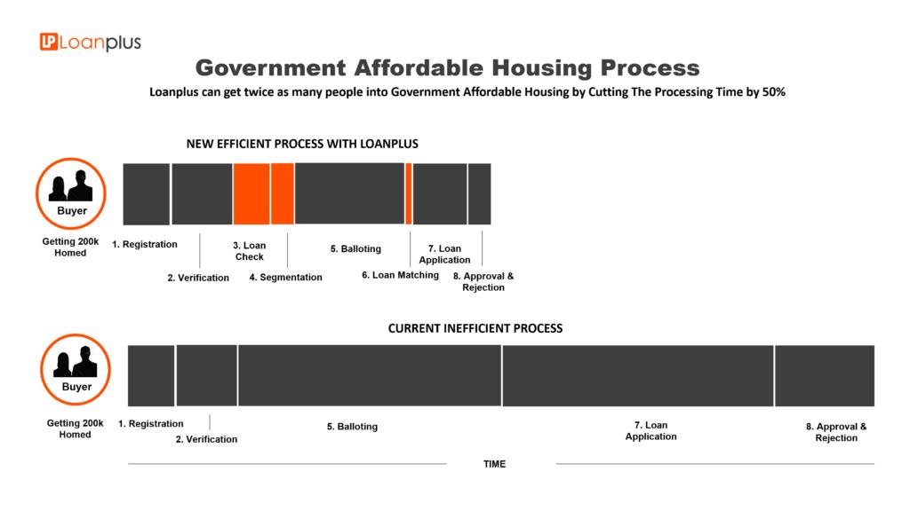 loanplus affordable home balloting infograph