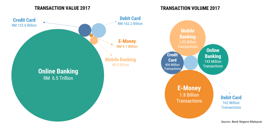 malaysia payments e-wallets transactions