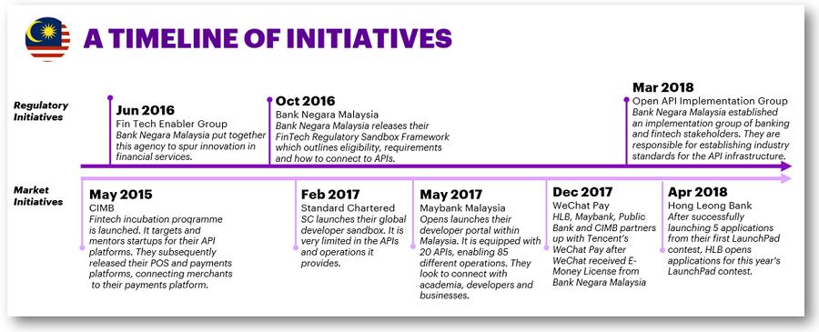 Open Banking Malaysia
