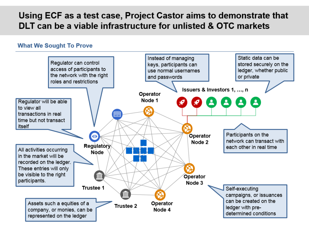 Securities Commission Malaysia Blockchain Project Castor