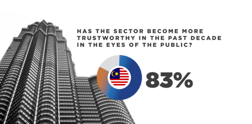 88% of Malaysians Believe That New Fintechs Are as Trustworthy as Traditional Banks