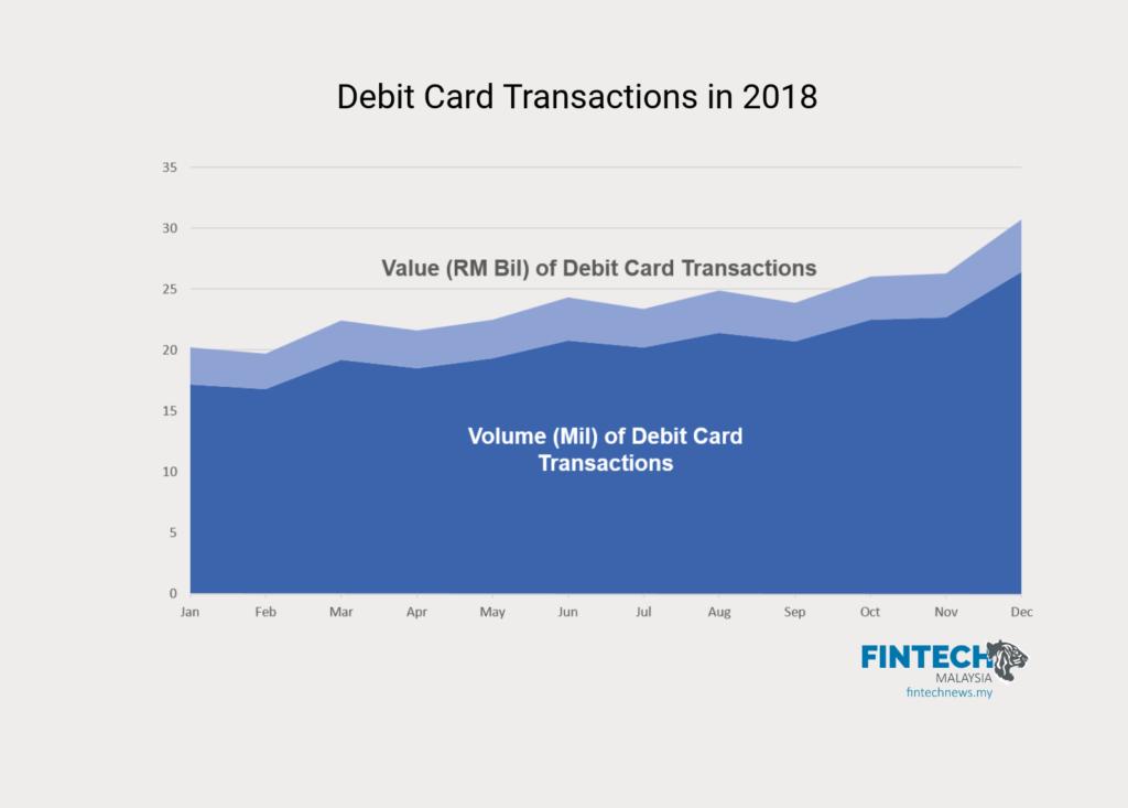 cashless 2018 malaysia debit card