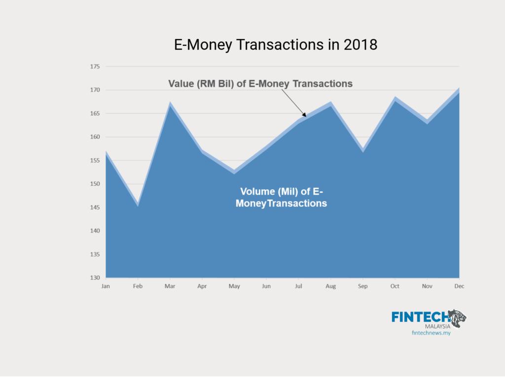 cashless 2018 malaysia e-money e-wallet app