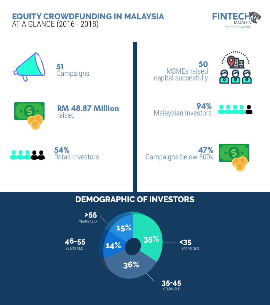 Equity Crowdfunding Malaysia Statistics Overview