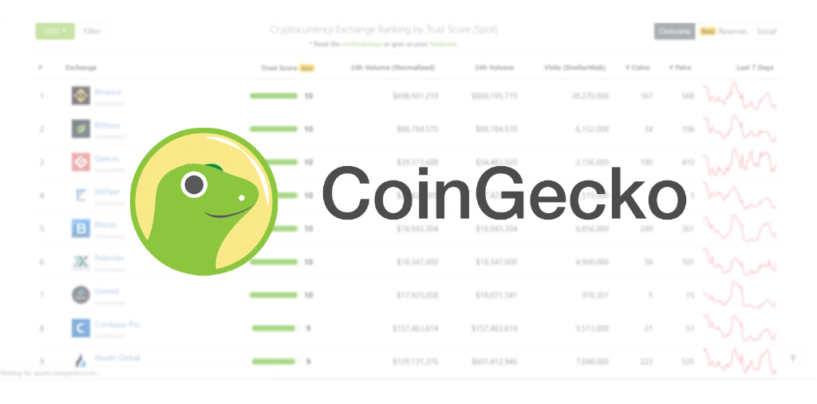 """CoinGecko Releases """"Trust Score 2.0"""" to Improve Transparency Amongst Crypto Exchanges"""