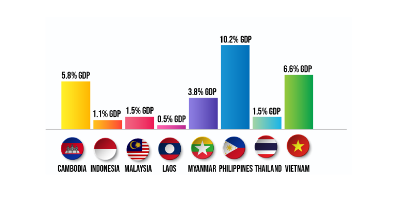 What is The Role of Fintech in Asia's Growing Remittance Market?