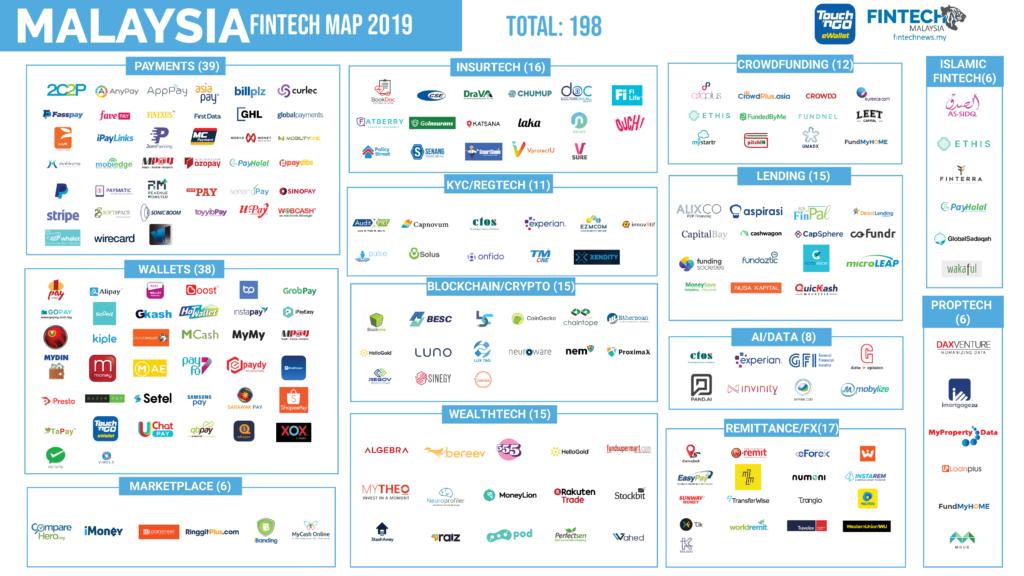 Fintech Malaysia Report 2019 - Malaysia Fintech Map 2019
