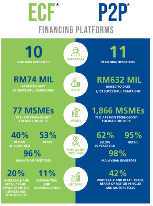 ECF and p2p stastistics malaysia