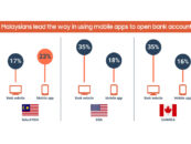 FICO: Malaysians More Comfortable Opening Bank Accounts with Smartphones than Americans and Canadians