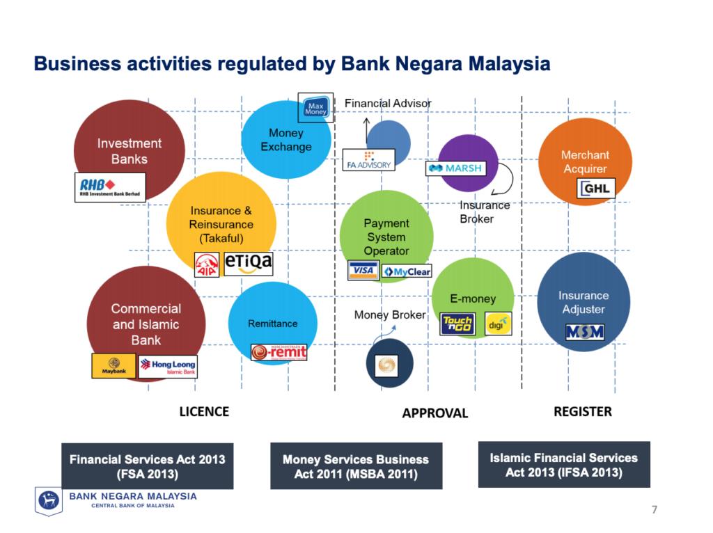 Business activities regulated by Bank Negara Malaysia