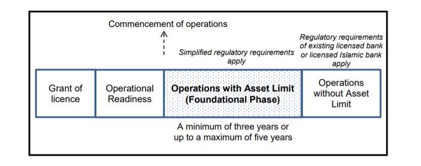 Digital banking malaysia foundational phase