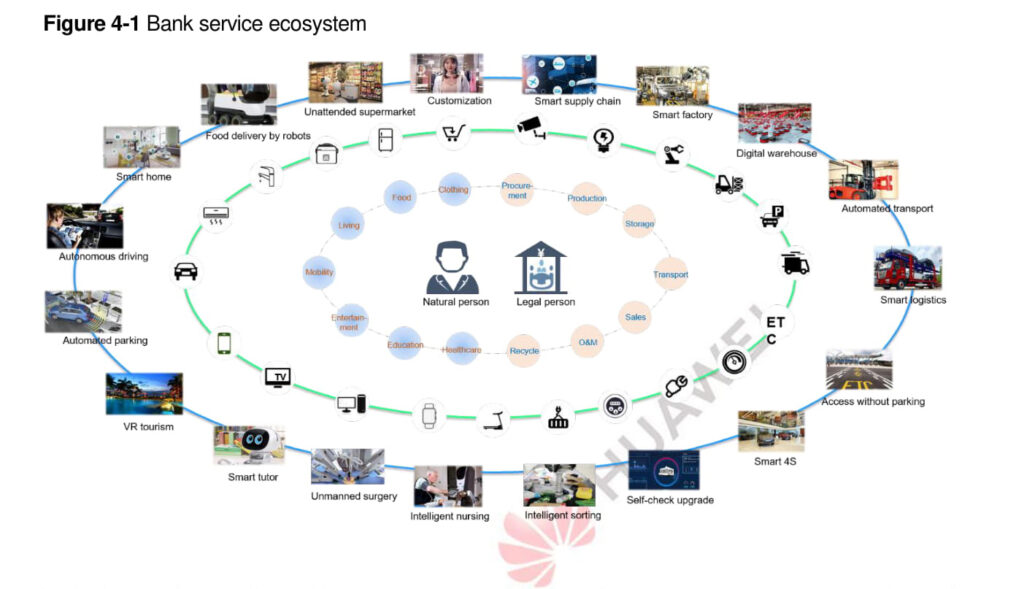 Bank Services Ecosystem