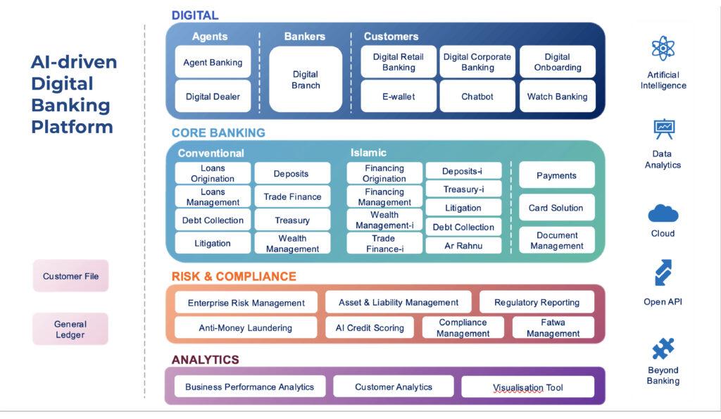 Digital Banking Building Blocks