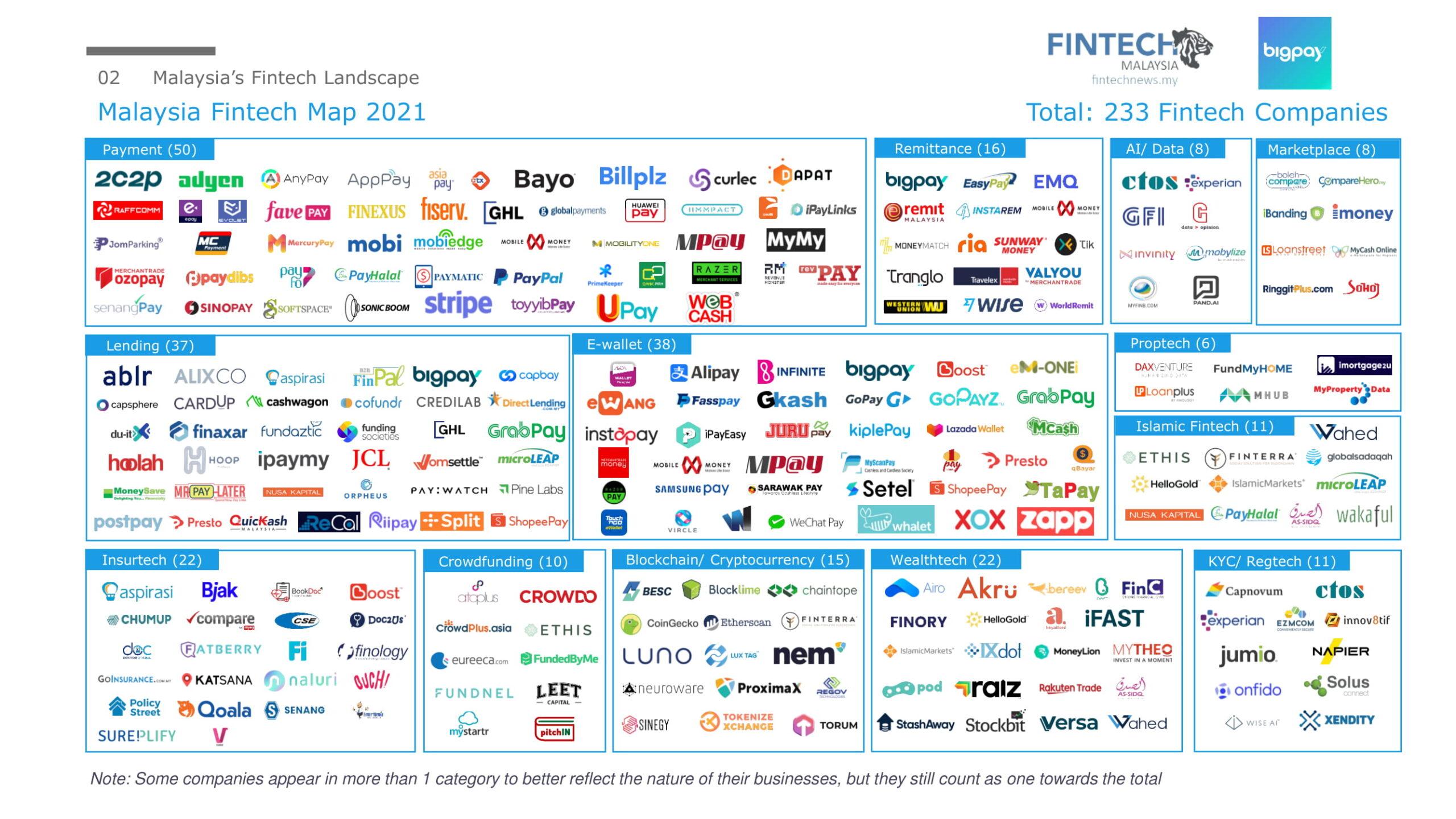 Fintech Report Malaysia 2021 - Fintech News Malaysia x BigPay May 2021