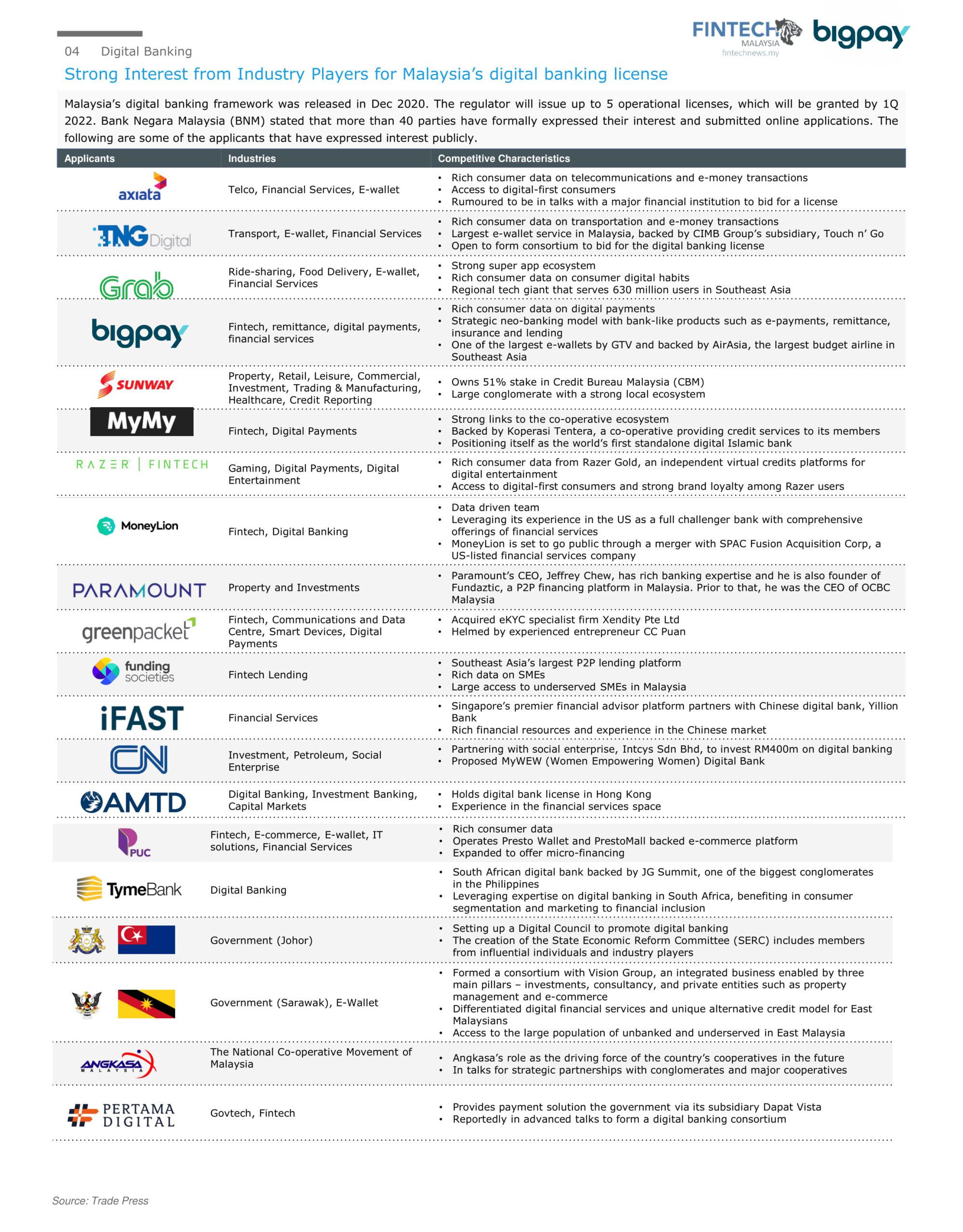Malaysia's digital banking license