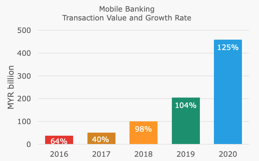 Mobile banking transaction value and growth rate, Malaysia Fintech Report 2021, Fintech News Malaysia, Bigpay, April 2021