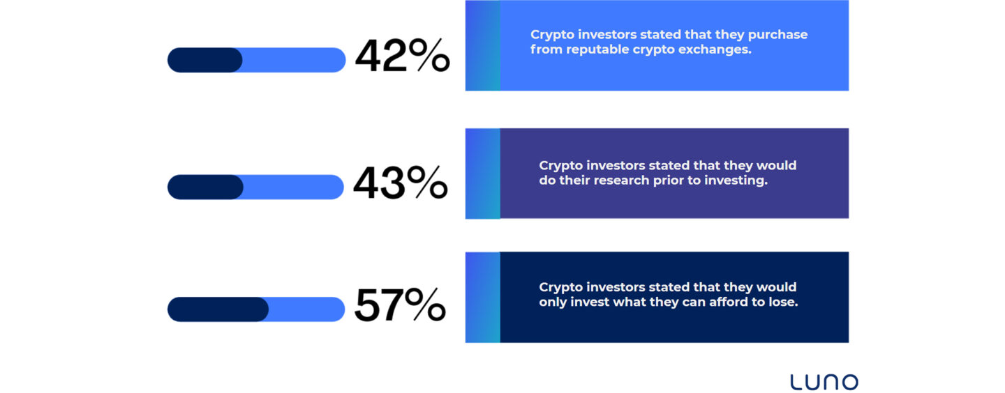 62% of Malaysians Open to Investing in Cryptocurrencies