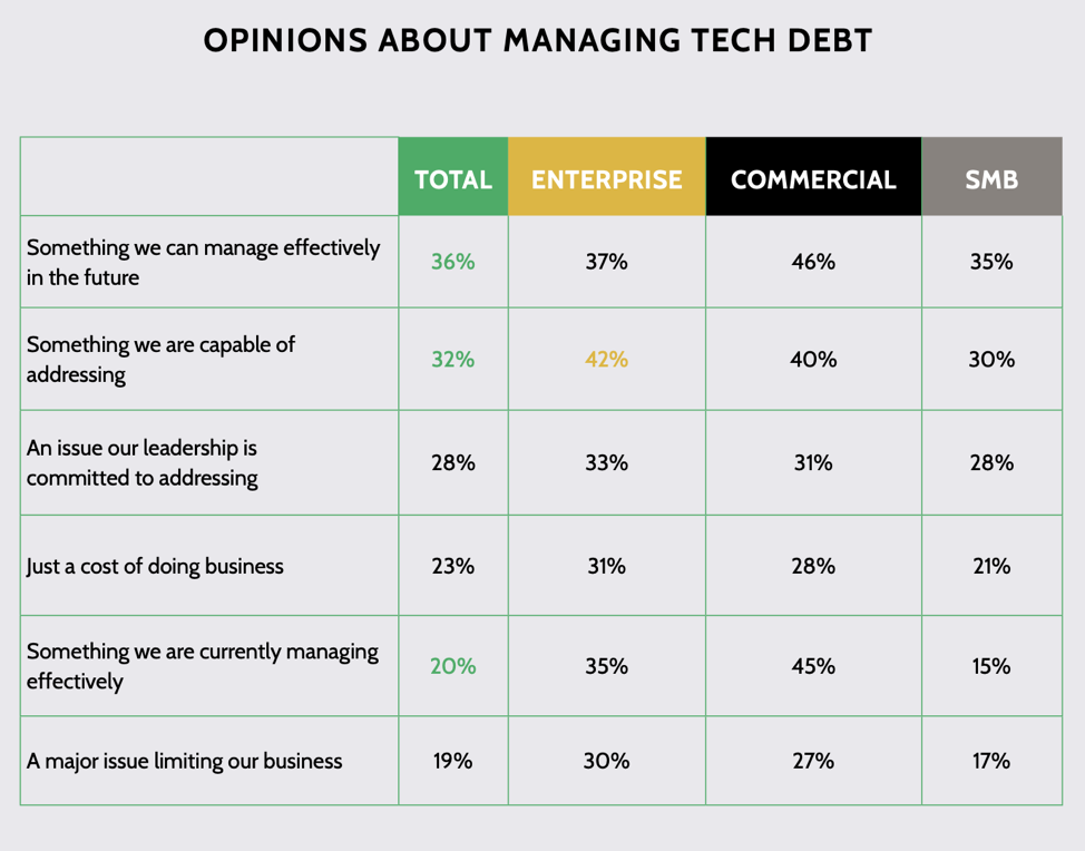opinions about managing tech debt